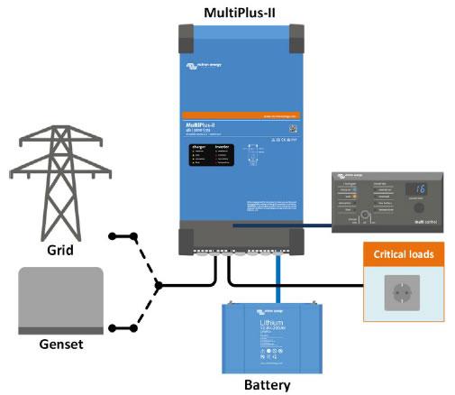 Grid-Backup